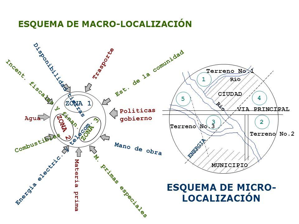 ESQUEMA DE MACRO-LOCALIZACIÓN ESQUEMA DE MICRO- LOCALIZACIÓN ZONA 1 ZONA 3 ZONA 2 Materia prima Politicas gobierno Mano de obra M. primas especiales T