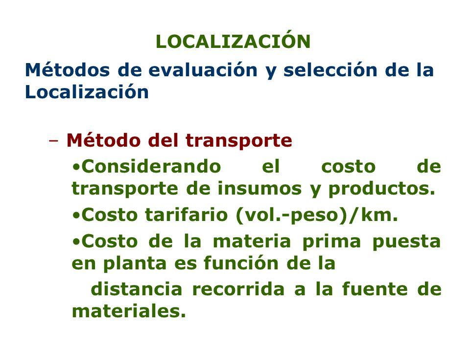 LOCALIZACIÓN Métodos de evaluación y selección de la Localización – Método del transporte Considerando el costo de transporte de insumos y productos.