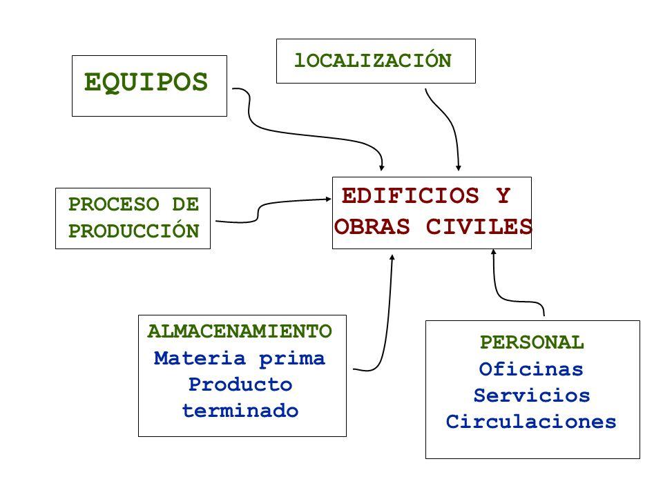 PROCESO DE PRODUCCIÓN ALMACENAMIENTO Materia prima Producto terminado EDIFICIOS Y OBRAS CIVILES EQUIPOS lOCALIZACIÓN PERSONAL Oficinas Servicios Circu