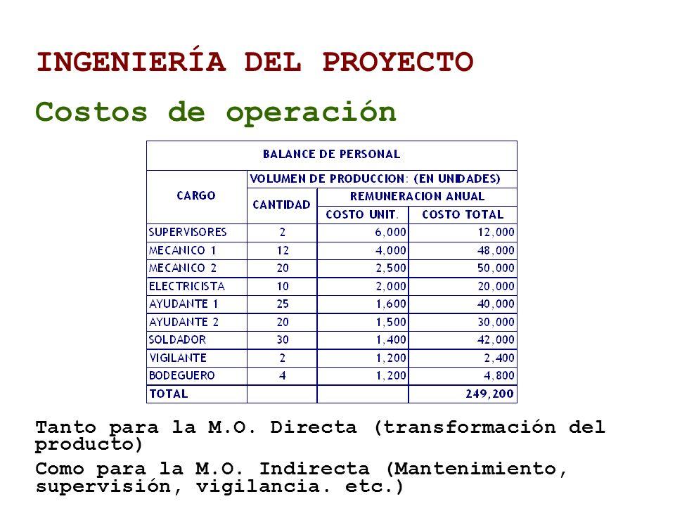 INGENIERÍA DEL PROYECTO Costos de operación Tanto para la M.O. Directa (transformación del producto) Como para la M.O. Indirecta (Mantenimiento, super