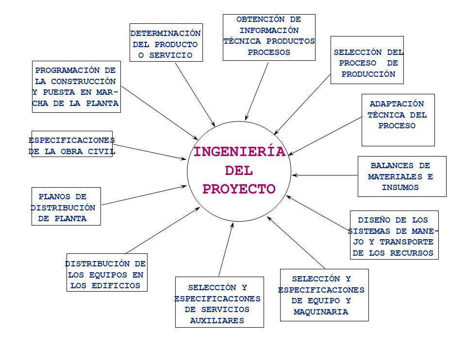 INGENIERÍA DEL PROYECTO DETERMINACIÓN DEL PRODUCTO O SERVICIO OBTENCIÓN DE INFORMACIÓN TÉCNICA PRODUCTOS PROCESOS SELECCIÓN DEL PROCESO DE PRODUCCIÓN