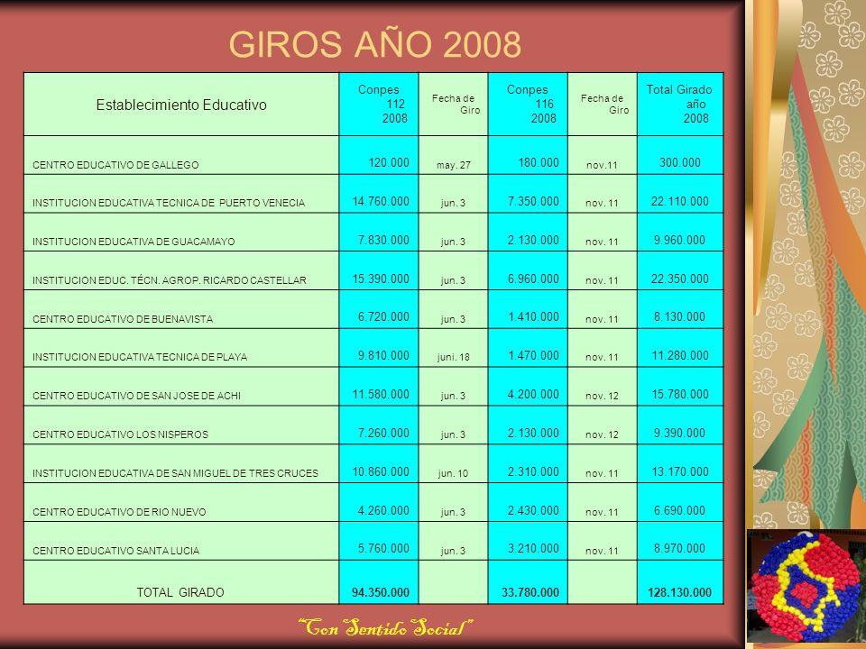 GIROS AÑO 2008 Establecimiento Educativo Conpes 112 2008 Fecha de Giro Conpes 116 2008 Fecha de Giro Total Girado año 2008 CENTRO EDUCATIVO DE GALLEGO 120.000 may.