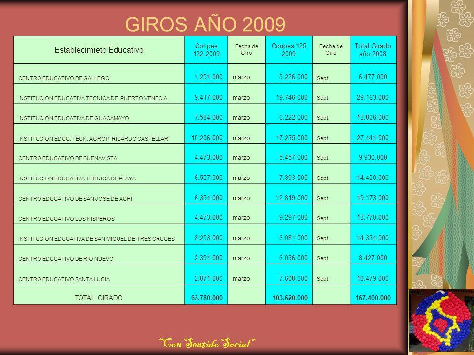 GIROS AÑO 2009 Establecimieto Educativo Conpes 122 2009 Fecha de Giro Conpes 125 2009 Fecha de Giro Total Girado año 2008 CENTRO EDUCATIVO DE GALLEGO 1.251.000marzo5.226.000 Sept 6.477.000 INSTITUCION EDUCATIVA TECNICA DE PUERTO VENECIA 9.417.000marzo19.746.000 Sept 29.163.000 INSTITUCION EDUCATIVA DE GUACAMAYO 7.584.000marzo6.222.000 Sept 13.806.000 INSTITUCION EDUC.