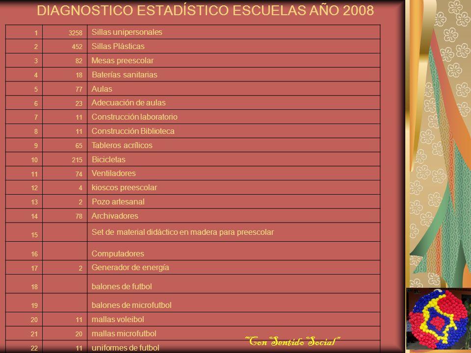 CALIDAD EDUCATIVA 2008 ADECUACIONES MUNICIPIO 2008 PRESUPUESTO $164,467,000 LLAVE SUR ENMALLADO Y PINTURA BOYACA - PTO VENECIA RIO NUEVO PTO VENECIA CONSTRUCCION POZO ARTESANAL - PTO VENECIA NISPEROS SINAI SAN JOSE CORONCORO AULA INFORMATICA ACONDICIONAMIENTO LOTE PARA CONTINUACION CLASES OLA INVERNAL GUAYABO - PINTURA - PREESCOLAR SANTA LUCIA - TACUYALTA Y PTO BOLIVAR OLA INVERNAL TAMBOS BOMBA AULA INFORMATICA GALPON DE POLLO INRICABA TECNICO AGROPECUARIO TRES CRUCES CONSTRUCCION DE CERCHAS, CABALLETES Y ANGULOS EJECUTADO164.462.981 Con Sentido Social CONSTRUCCION DE AULAS 2008 PRESUPUESTO $202,202,100 Barranquillita - Pto Venecia Centro Alegre - Pto Venecia Las Luisas - Santa Lucia Buenavista (2) Golosina - Playa Alta EJECUTADO202.202.092 TRANSPORTE ESCOLAR COMBUSTIBLE PRESUPUESTO $128,278,300 INSTITUCIONES SAN JOSE - INRICABA LAS FLORES - SAN MIGUEL DE TRES CRUCES - GALLEGO - NISPEROS - RIO NUEVO - PUERTO VENECIA CENTRO ALEGRE FLOTAS ESCOLARES PALENQUILLO Y PALMIRA 1 MOTOR FUERA DE BORDA YAMAHA INCREMENTO OLA INVERNAL EJECUTADO127.207.300