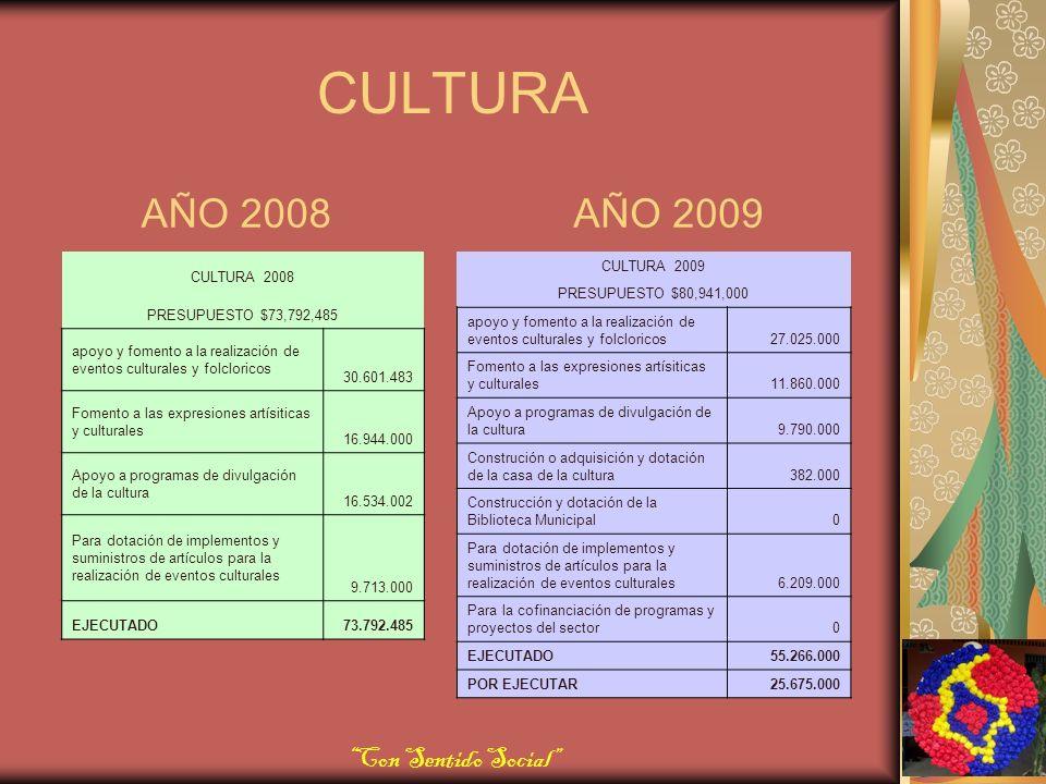 CULTURA AÑO 2008AÑO 2009 CULTURA 2008 PRESUPUESTO $73,792,485 apoyo y fomento a la realización de eventos culturales y folcloricos 30.601.483 Fomento a las expresiones artísiticas y culturales 16.944.000 Apoyo a programas de divulgación de la cultura 16.534.002 Para dotación de implementos y suministros de artículos para la realización de eventos culturales 9.713.000 EJECUTADO73.792.485 CULTURA 2009 PRESUPUESTO $80,941,000 apoyo y fomento a la realización de eventos culturales y folcloricos27.025.000 Fomento a las expresiones artísiticas y culturales11.860.000 Apoyo a programas de divulgación de la cultura9.790.000 Construción o adquisición y dotación de la casa de la cultura382.000 Construcción y dotación de la Biblioteca Municipal0 Para dotación de implementos y suministros de artículos para la realización de eventos culturales6.209.000 Para la cofinanciación de programas y proyectos del sector0 EJECUTADO55.266.000 POR EJECUTAR25.675.000 Con Sentido Social