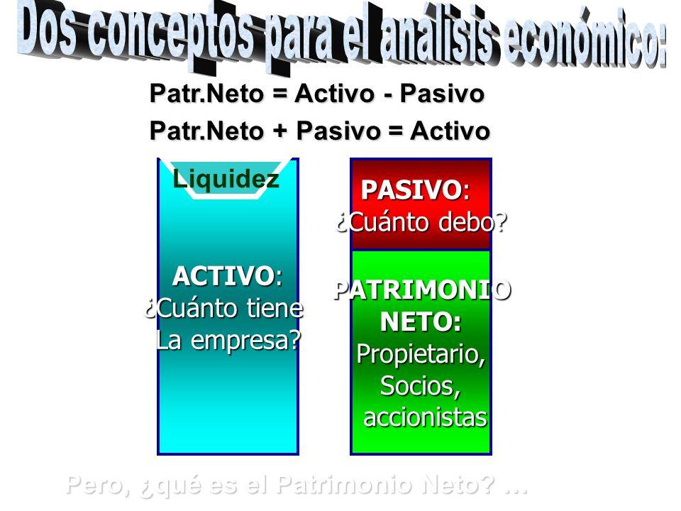 Pero, ¿qué es el Patrimonio Neto.… ACTIVO: ¿Cuánto tiene La empresa.