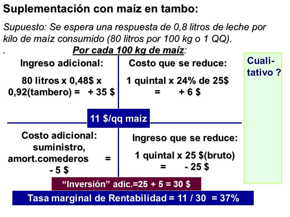 Suplementación con maíz en tambo: Supuesto: Se espera una respuesta de 0,8 litros de leche por kilo de maíz consumido (80 litros por 100 kg o 1 QQ)..