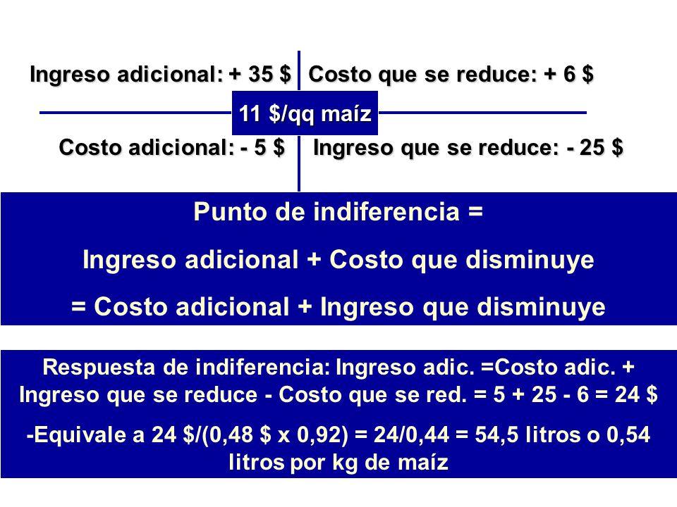 Suplementación con maíz en tambo: Ingreso adicional: + 35 $ Costo adicional: - 5 $ Costo que se reduce: + 6 $ Ingreso que se reduce: - 25 $ 11 $/qq maíz Inversión adic.=25 + 5 = 30 $ Tasa marginal de Rentabilidad = 11 / 30 = 37% Respuesta de indiferencia: Ingreso adic.