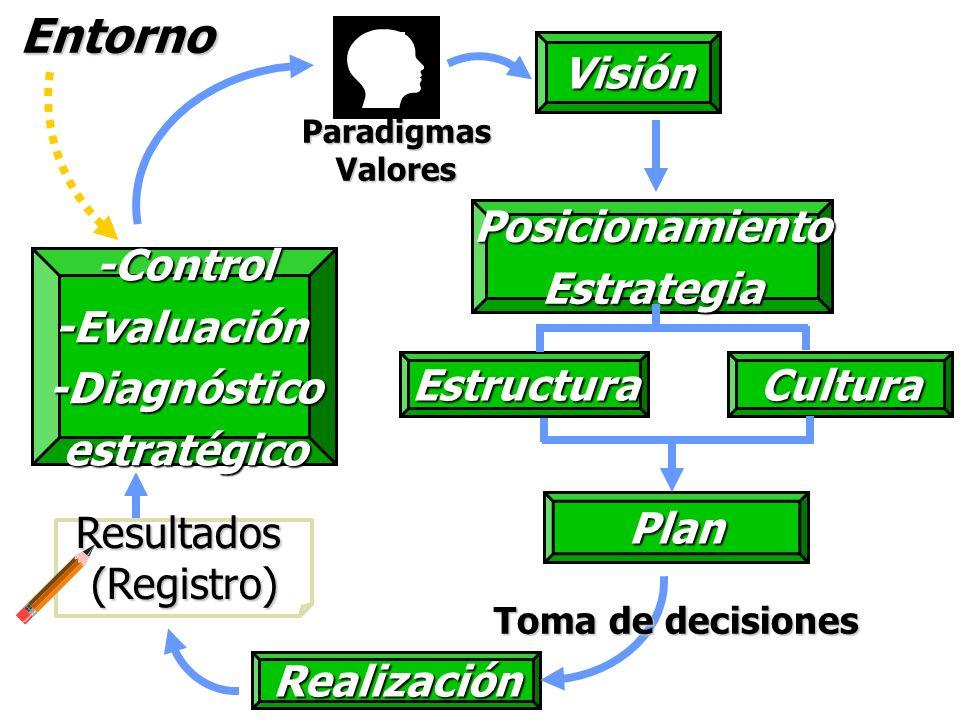 Visión Realización Toma de decisiones Entorno-Control-Evaluación-Diagnósticoestratégico Paradigmas Valores PosicionamientoEstrategia EstructuraCultura Plan Resultados(Registro)