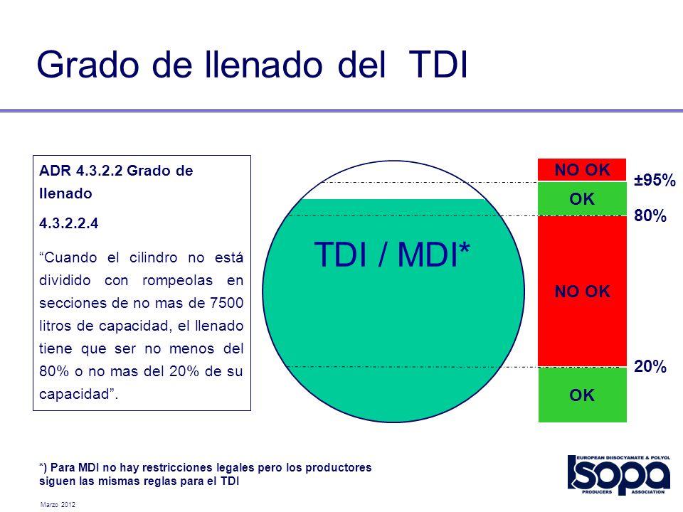 Marzo 2012 TDI / MDI* 20% 80% ±95% OK NO OK OK NO OK ADR 4.3.2.2 Grado de llenado 4.3.2.2.4 Cuando el cilindro no está dividido con rompeolas en secci