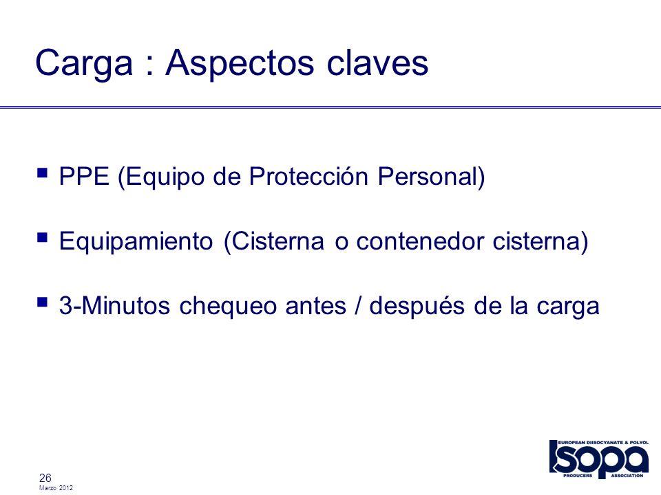 Marzo 2012 26 Carga : Aspectos claves PPE (Equipo de Protección Personal) Equipamiento (Cisterna o contenedor cisterna) 3-Minutos chequeo antes / desp