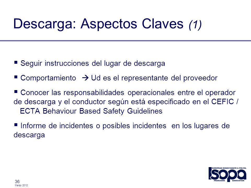 Marzo 2012 36 Descarga: Aspectos Claves (1) Seguir instrucciones del lugar de descarga Comportamiento Ud es el representante del proveedor Conocer las