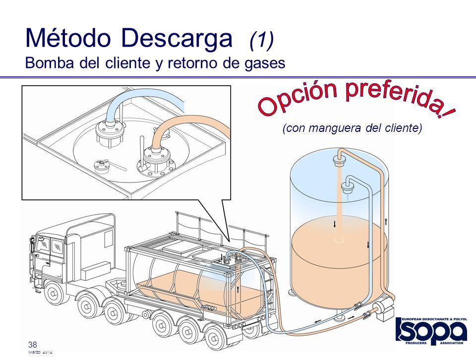 Marzo 2012 38 Método Descarga (1) Bomba del cliente y retorno de gases (con manguera del cliente)