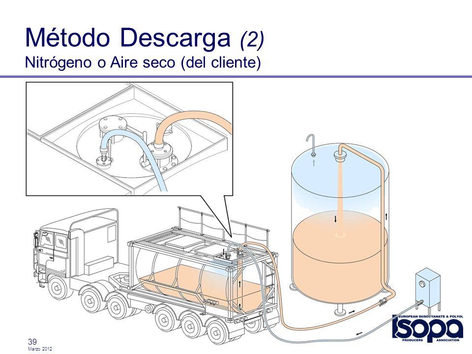 Marzo 2012 39 Método Descarga (2) Nitrógeno o Aire seco (del cliente)