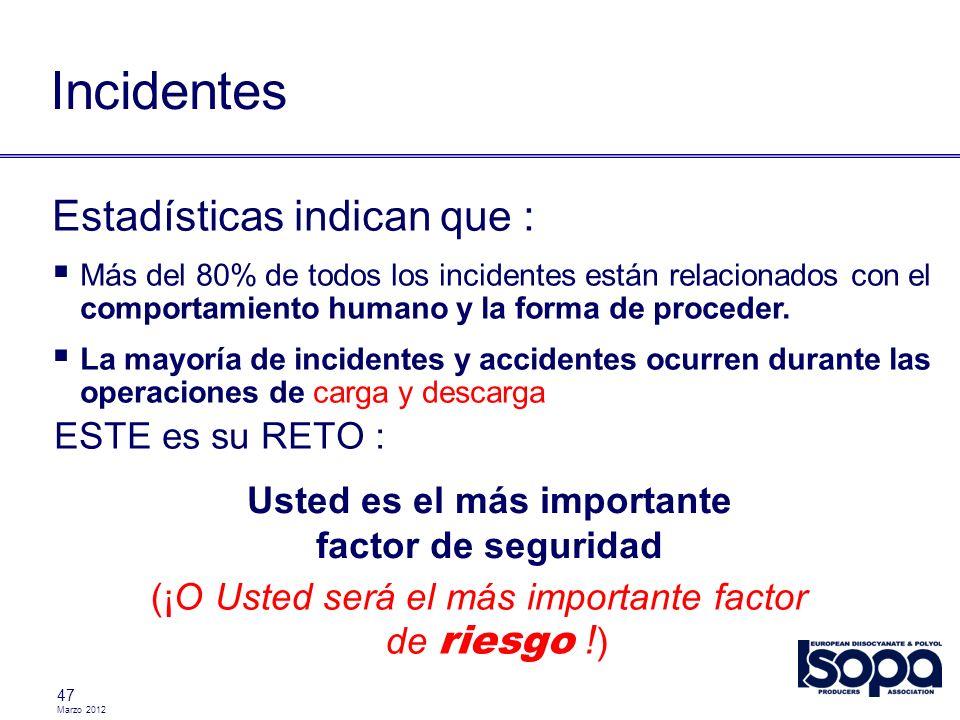 Marzo 2012 47 Incidentes ESTE es su RETO : Usted es el más importante factor de seguridad Estadísticas indican que : Más del 80% de todos los incident