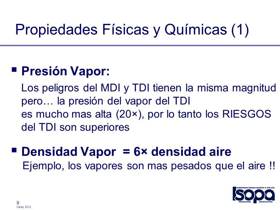 Marzo 2012 9 Propiedades Físicas y Químicas (1) Presión Vapor: Los peligros del MDI y TDI tienen la misma magnitud pero… la presión del vapor del TDI