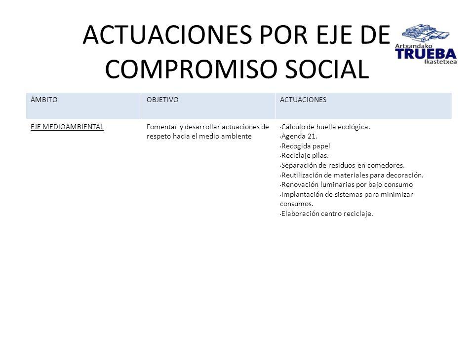 ACTUACIONES POR EJE DE COMPROMISO SOCIAL ÁMBITOOBJETIVOACTUACIONES EJE MEDIOAMBIENTALFomentar y desarrollar actuaciones de respeto hacia el medio ambi