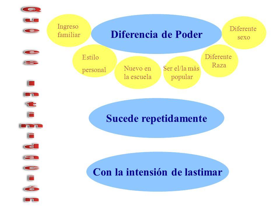 Diferencia de Poder Con la intensión de lastimar Sucede repetidamente Nuevo en la escuela Ser el/la más popular Diferente Raza Estilo personal Ingreso familiar Diferente sexo