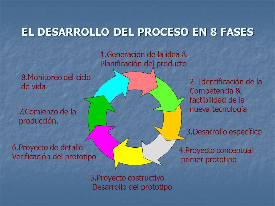 EL DESARROLLO DEL PROCESO EN 8 FASES 2. Identificación de la Competencia & factibilidad de la nueva tecnología 1.Generación de la idea & Planificación