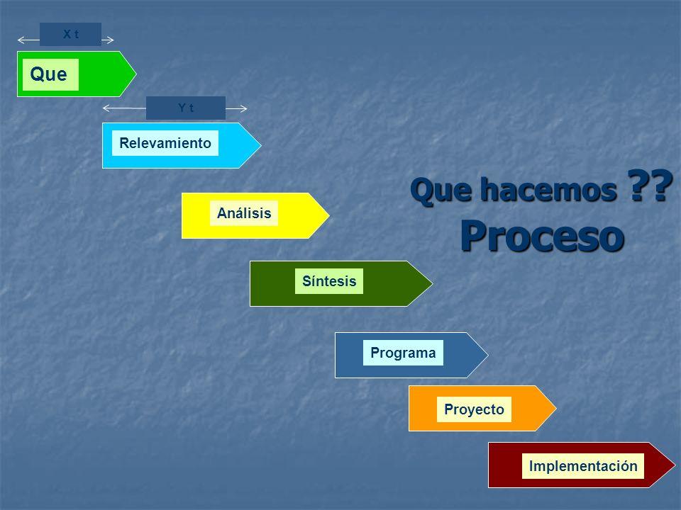 Que hacemos ?? Proceso Relevamiento Análisis Y t Que X t Programa Proyecto Síntesis Implementación