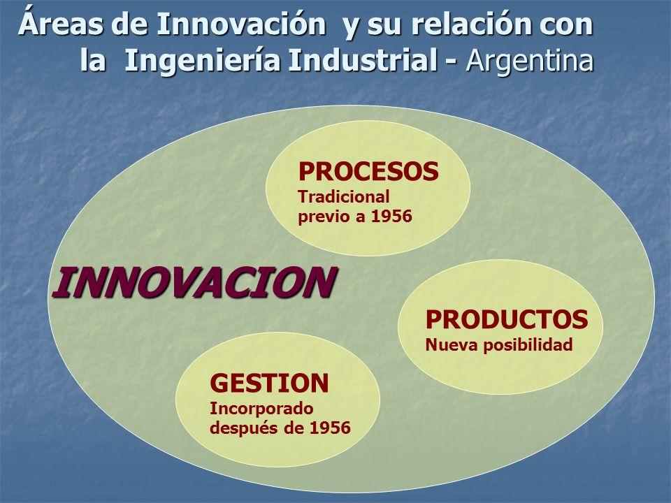 PROCESOS Tradicional previo a 1956 GESTION Incorporado después de 1956 PRODUCTOS Nueva posibilidad INNOVACION Áreas de Innovación y su relación con la