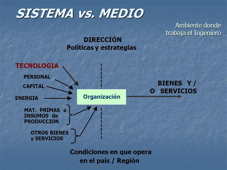 SISTEMA vs. MEDIO DIRECCIÓN Políticas y estrategias BIENES Y / O SERVICIOS Condiciones en que opera en el país / Región Organización PERSONAL CAPITAL