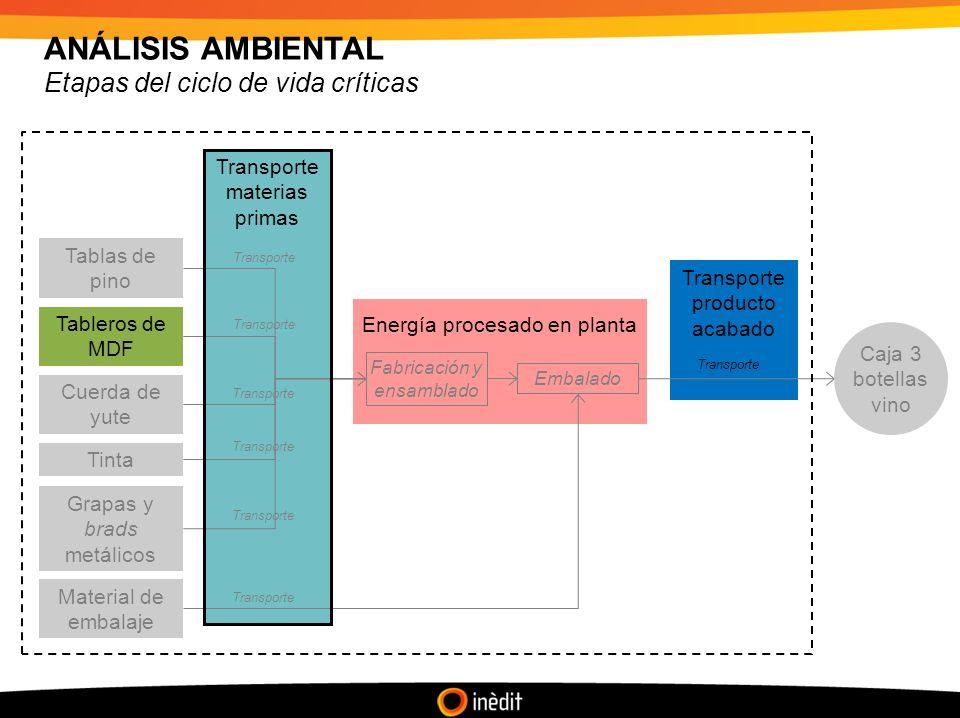ANÁLISIS AMBIENTAL Caracterización por etapas relativas al transporte Figura.