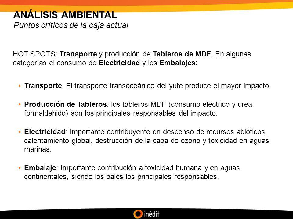 ANÁLISIS AMBIENTAL Puntos críticos de la caja actual HOT SPOTS: Transporte y producción de Tableros de MDF.