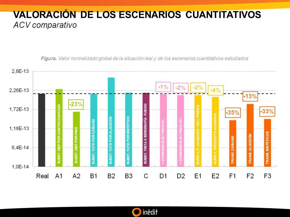 VALORACIÓN DE LOS ESCENARIOS CUANTITATIVOS ACV comparativo -23% SUBST.