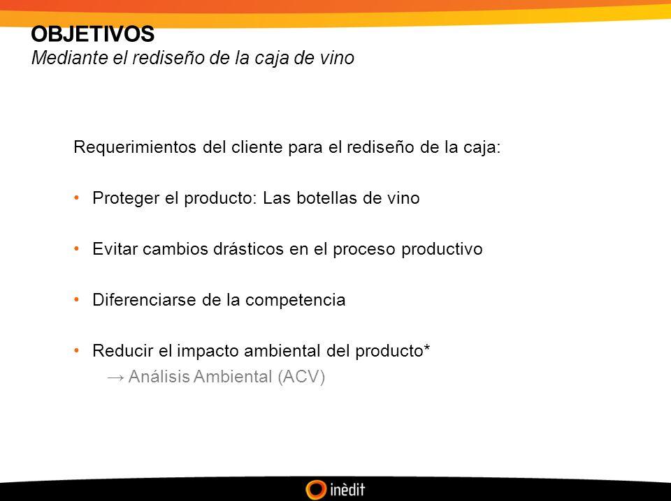 OBJETIVOS Mediante el rediseño de la caja de vino Requerimientos del cliente para el rediseño de la caja: Proteger el producto: Las botellas de vino Evitar cambios drásticos en el proceso productivo Diferenciarse de la competencia Reducir el impacto ambiental del producto* Análisis Ambiental (ACV)