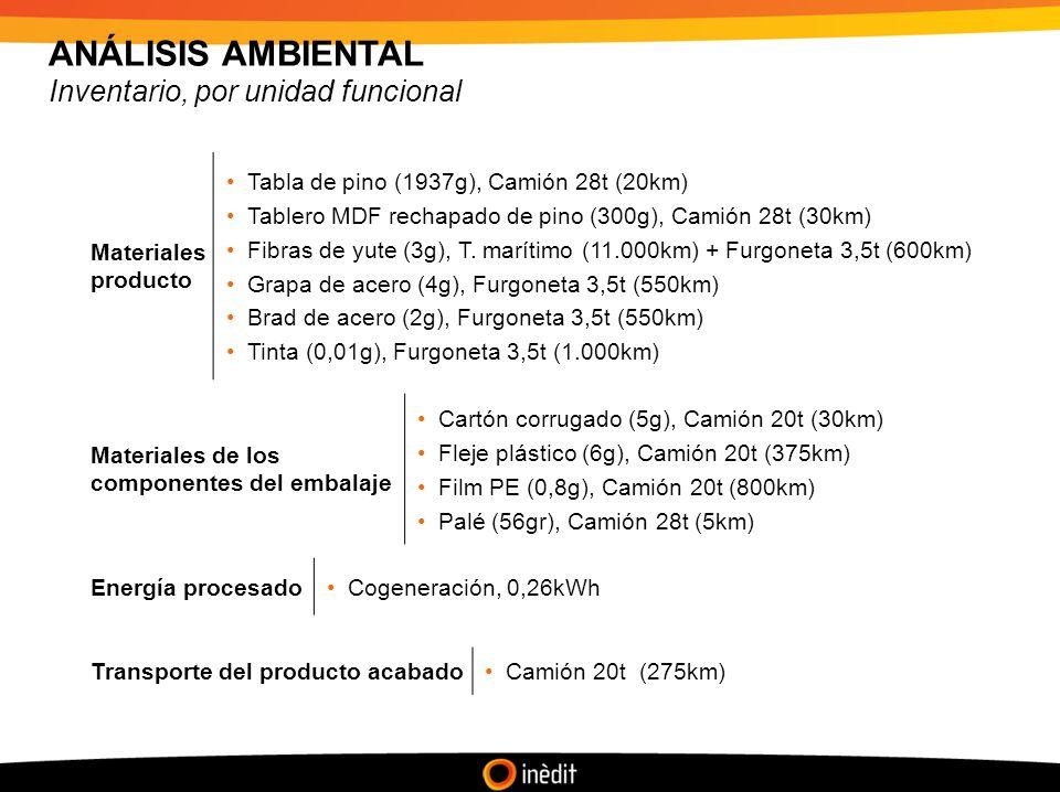 ANÁLISIS AMBIENTAL Inventario, por unidad funcional Materiales producto Tabla de pino (1937g), Camión 28t (20km) Tablero MDF rechapado de pino (300g), Camión 28t (30km) Fibras de yute (3g), T.