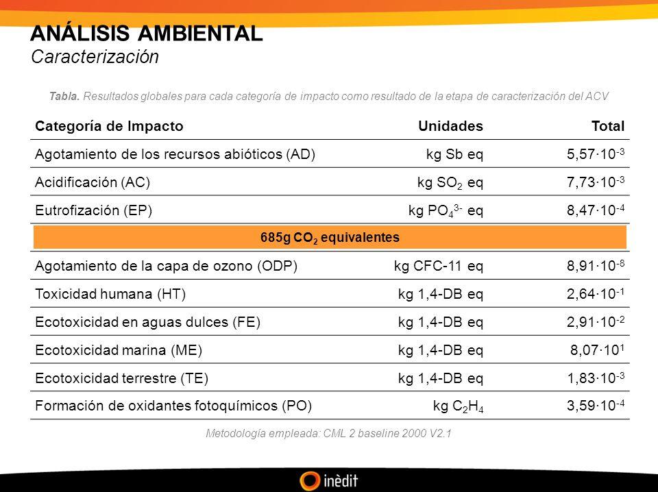 ANÁLISIS AMBIENTAL Caracterización Categoría de ImpactoUnidadesTotal Agotamiento de los recursos abióticos (AD)kg Sb eq5,57·10 -3 Acidificación (AC)kg SO 2 eq7,73·10 -3 Eutrofización (EP)kg PO 4 3- eq8,47·10 -4 Calentamiento global (GW)kg CO 2 eq6,85·10 -1 Agotamiento de la capa de ozono (ODP)kg CFC-11 eq8,91·10 -8 Toxicidad humana (HT)kg 1,4-DB eq2,64·10 -1 Ecotoxicidad en aguas dulces (FE)kg 1,4-DB eq2,91·10 -2 Ecotoxicidad marina (ME)kg 1,4-DB eq8,07·10 1 Ecotoxicidad terrestre (TE)kg 1,4-DB eq1,83·10 -3 Formación de oxidantes fotoquímicos (PO)kg C 2 H 4 3,59·10 -4 685g CO 2 equivalentes Tabla.