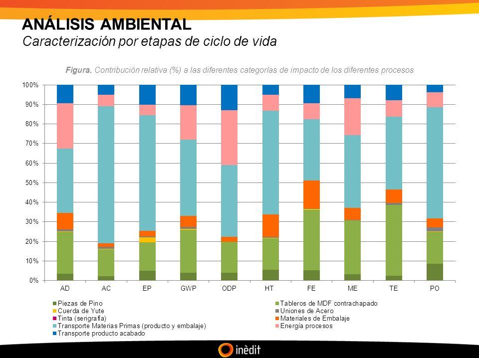ANÁLISIS AMBIENTAL Caracterización por etapas de ciclo de vida Figura.