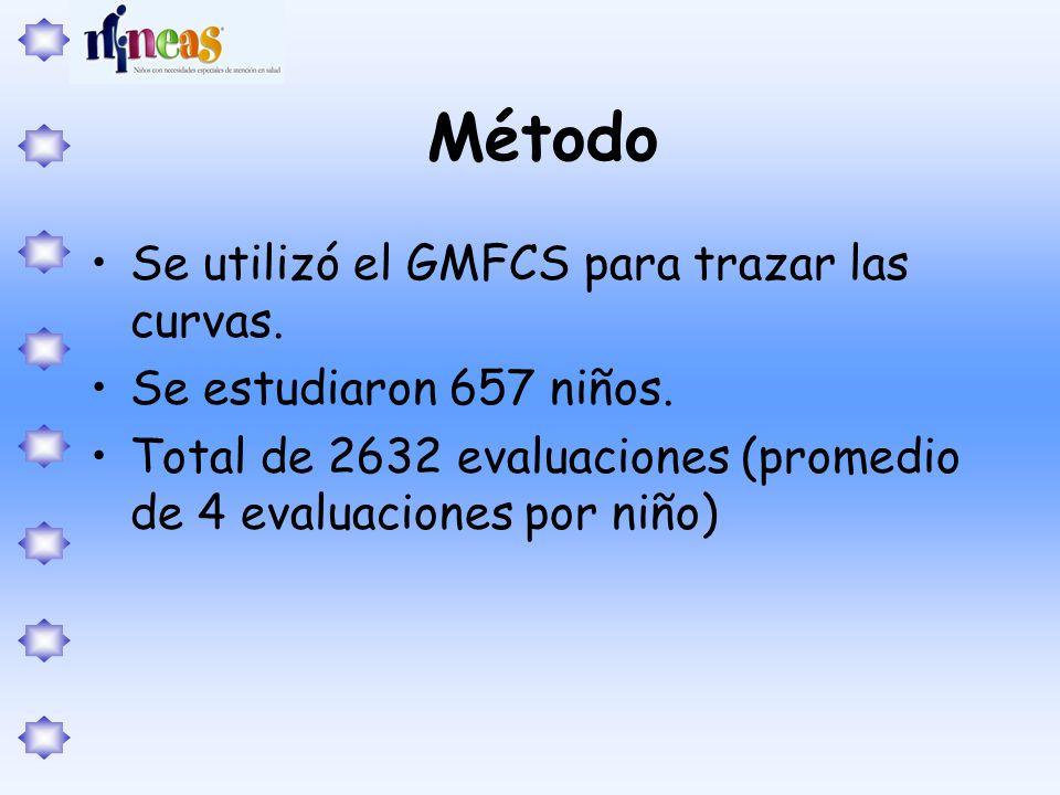 Método Se utilizó el GMFCS para trazar las curvas. Se estudiaron 657 niños. Total de 2632 evaluaciones (promedio de 4 evaluaciones por niño)