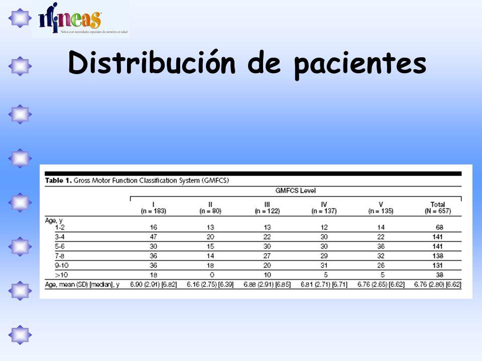 Distribución de pacientes