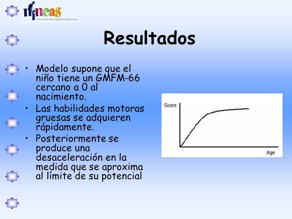 Resultados Modelo supone que el niño tiene un GMFM-66 cercano a 0 al nacimiento. Las habilidades motoras gruesas se adquieren rápidamente. Posteriorme