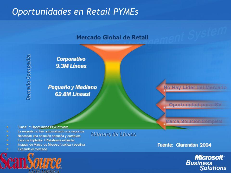 Pequeño y Mediano 62.8M Líneas! Oportunidades en Retail PYMEs Corporativo 9.3M Líneas Oportunidad para ISV Marca, Solución Completa Línea = Oportunida