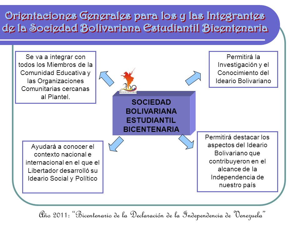 SOCIEDAD BOLIVARIANA ESTUDIANTIL BICENTENARIA Nos llevará a establecer los aspectos del Ideario Bolivariano que sirven de fundamento para la construcción de un nuevo orden social y político en Venezuela Se convierte en un mecanismo para contribuir en las Celebraciones patrias Año 2011: Bicentenario de la Declaración de la Independencia de Venezuela MANTENER ACTIVA Y EN UN ESPACIO VISIBLE LA GALERÍA BOLIVARIANA DE CADA PLANTEL (principal y de aula), TENIENDO EN CUENTA QUE SE DEBE ACTUALIZAR SEGÚN LAS EFEMÉRIDES (HACIENDO ÉNFASIS EN HÉROES Y HEROÍNAS INDÍGENAS Y AFRODESCENDIENTES)