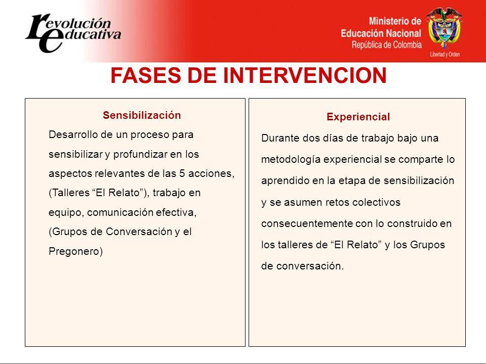 EXPERIENCIAL OBJETIVOS: Presentar los resultados de la fase de sensibilización y contrastarlos con los logros de las dependencias para que los servidores se reconozcan en las 5 acciones que están transformando la Educación en Colombia.