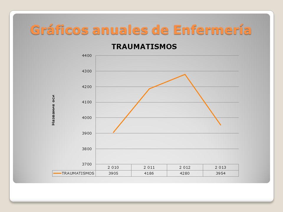 Gráficos anuales de Enfermería