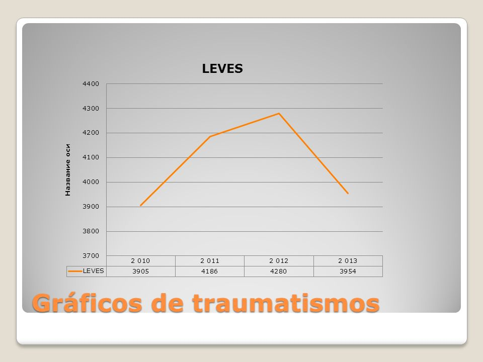 Gráficos de traumatismos