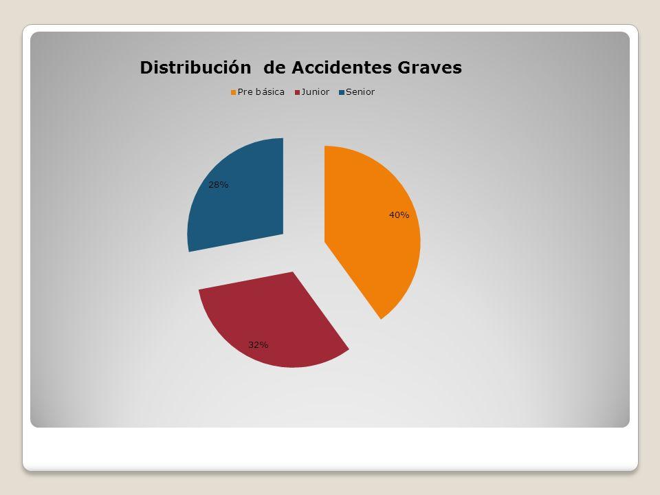 Conclusiones Se ha revertido la tendencia al alza de los accidentes del año 2010 a la fecha.