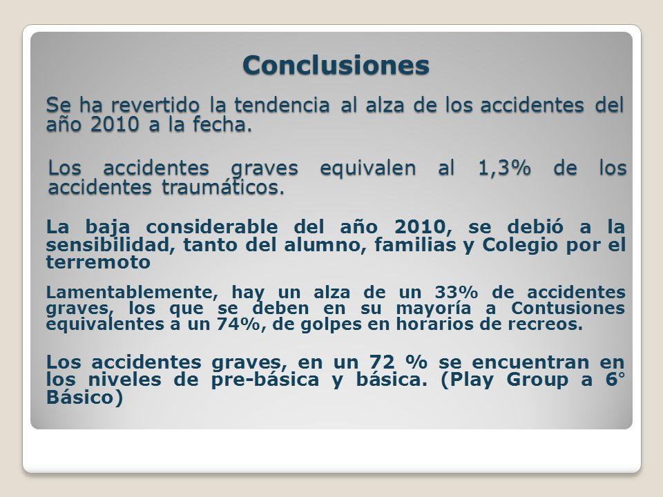 Conclusiones Se ha revertido la tendencia al alza de los accidentes del año 2010 a la fecha. La baja considerable del año 2010, se debió a la sensibil