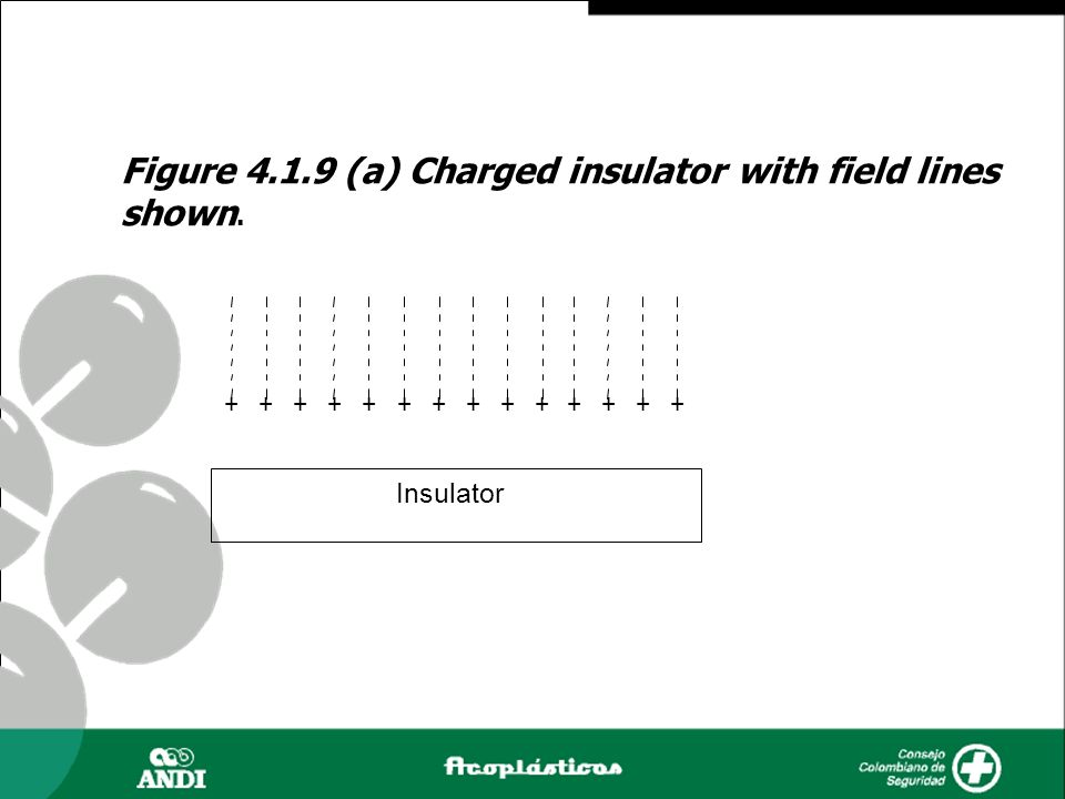 Figure 4.1.9 (a) Charged insulator with field lines shown.