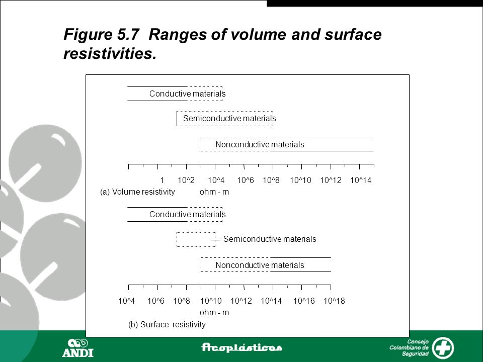 Figure 5.7 Ranges of volume and surface resistivities. 110^210^410^610^810^1010^1210^14 Conductive materials Semiconductive materials Nonconductive ma