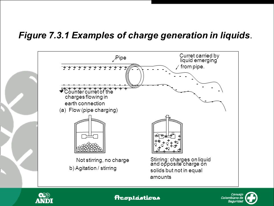 Figure 7.3.1 Examples of charge generation in liquids. -------------------- ------------- ------- - - - - - - - - - - - - - - - - - - - - - ++++++++++