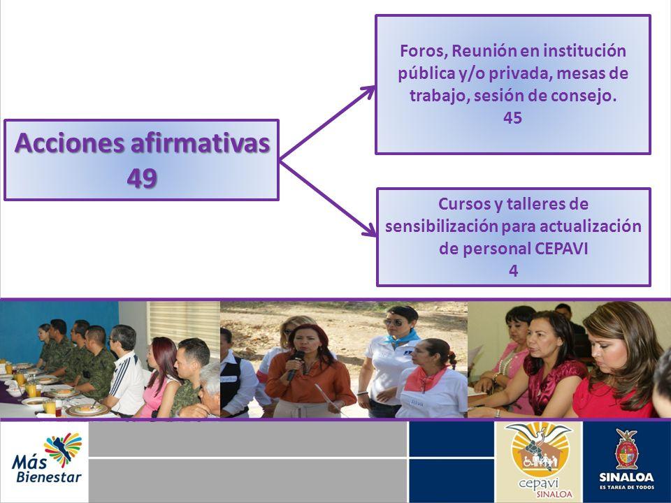 Acciones afirmativas 49 Foros, Reunión en institución pública y/o privada, mesas de trabajo, sesión de consejo. 45 Cursos y talleres de sensibilizació
