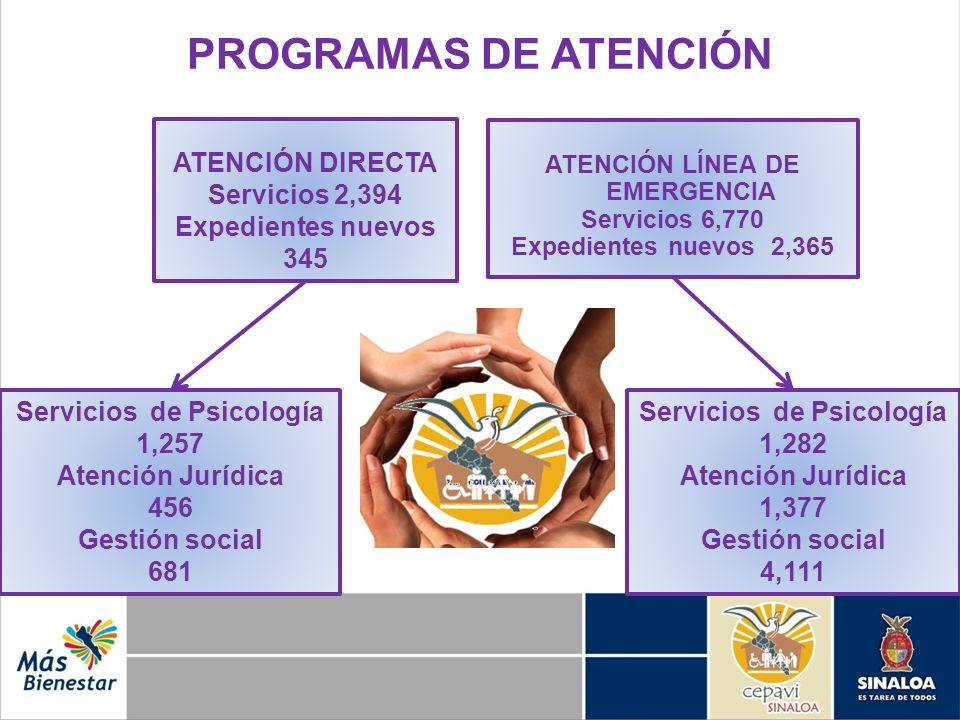 PROGRAMAS DE ATENCIÓN ATENCIÓN LÍNEA DE EMERGENCIA Servicios 6,770 Expedientes nuevos 2,365 ATENCIÓN DIRECTA Servicios 2,394 Expedientes nuevos 345 Se