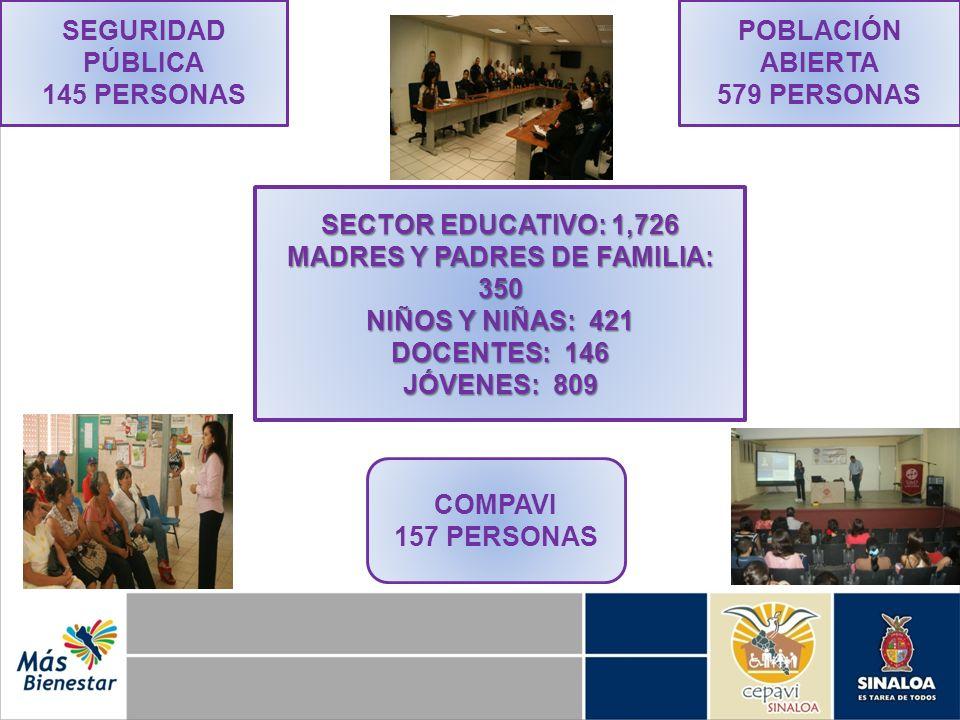 SEGURIDAD PÚBLICA 145 PERSONAS COMPAVI 157 PERSONAS POBLACIÓN ABIERTA 579 PERSONAS 1,726 SECTOR EDUCATIVO: 1,726 MADRES Y PADRES DE FAMILIA: 350 NIÑOS