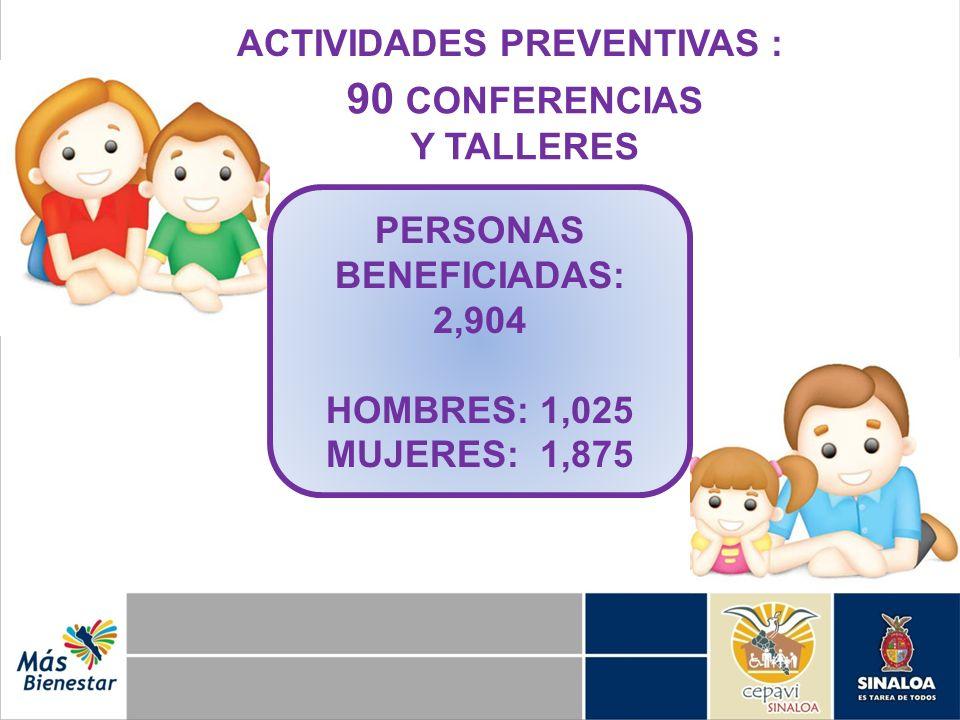 90 CONFERENCIAS Y TALLERES ACTIVIDADES PREVENTIVAS : PERSONAS BENEFICIADAS: 2,904 HOMBRES: 1,025 MUJERES: 1,875